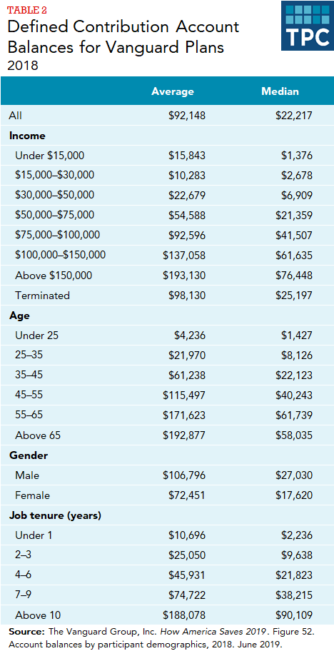 Table showing average and median account balances in Vangaurd plans, 2018, in total, by income, age, gender, and years of job tenure.