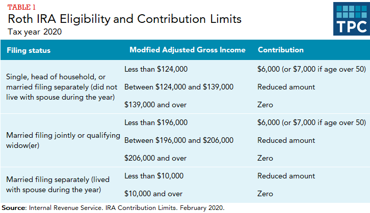 Table showing contribution limits/eligibility for Roth IRAs in tax year 2020 by modified adjusted gross income, for each filing status.