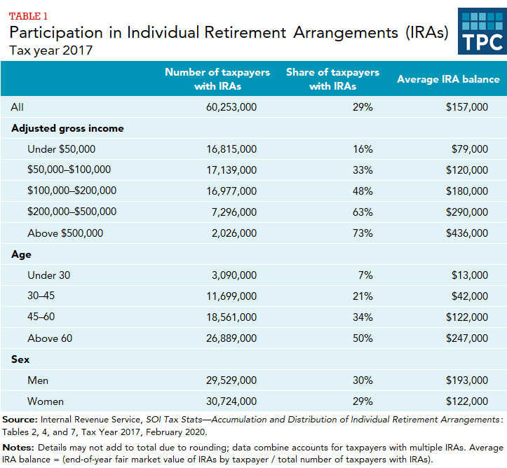 Number and share of taxpayers with IRAs and average IRA balance in total, and by adjusted gross income, age, and gender.