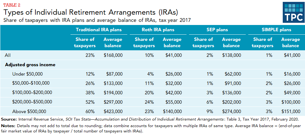 Share of taxpayers with traditional IRA plans, Roth IRA plans, SEP plans, and Simple plans, and average balances, in total and by adjusted gross income.