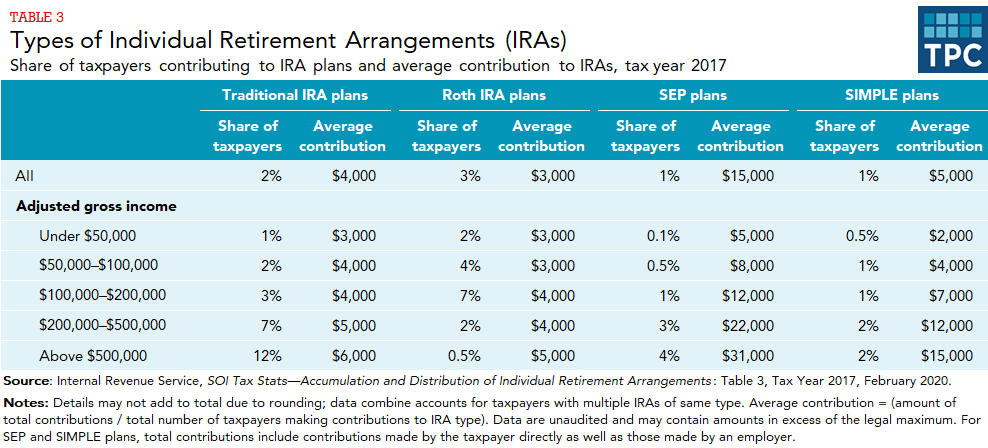 Share of tax payers and average contribution with traditional IRA plans, Roth IRA plans, SEP plans, and SIMPLE plans, overall and by adjusted gross income