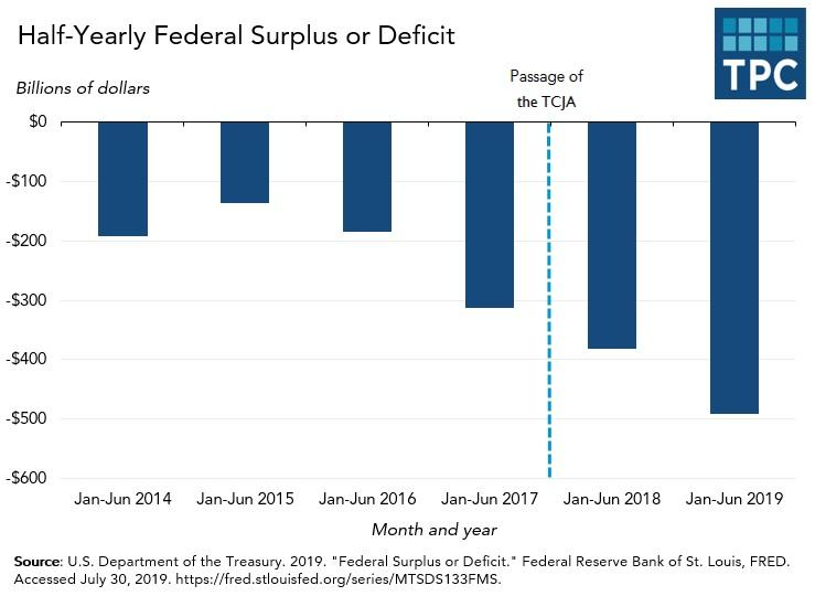 The US Economy Reverts To A Pre-Tax Cut Growth Rate | Tax