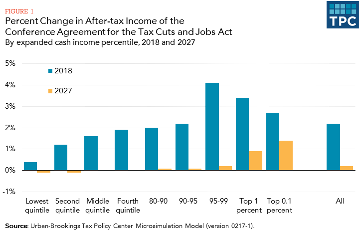 The TCJA Would Cut Taxes By An Average of $1,600 in 2018