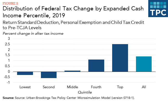 personal exemptions on federal taxes