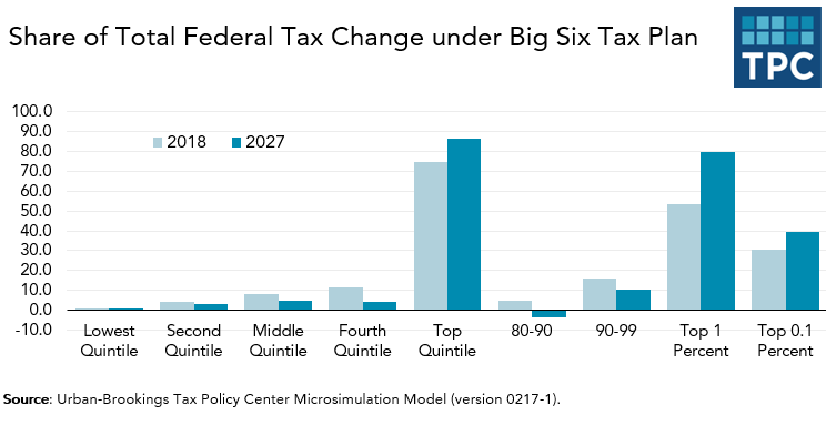 Just Who Gets The Middle Class Tax Cuts?