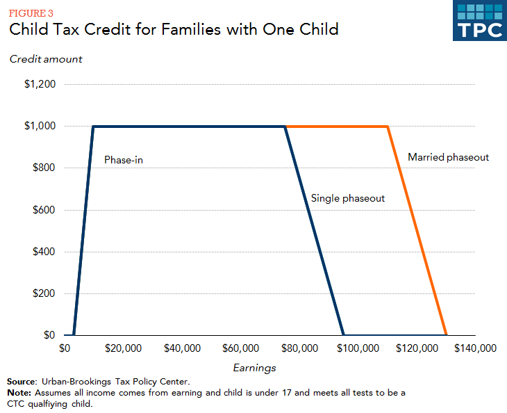 Ctc Rules Mean That Many Families Cannot Get The Full 1 000 Credit Per Child Those With Earnings Under 3 Any Actc While Others Have Too