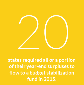 20 states required all or a portion of their year-end surpluses to flow to a budget stabilization fund in 2015.