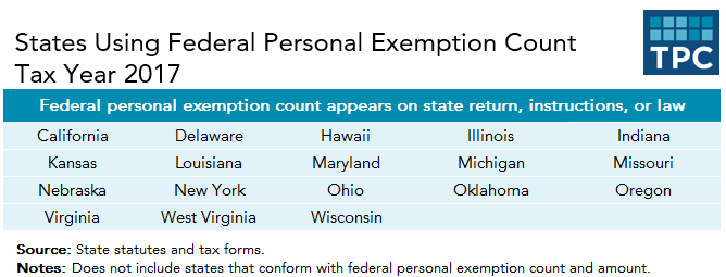 The TCJA Eliminated Personal Exemptions  Why Are States Still Using