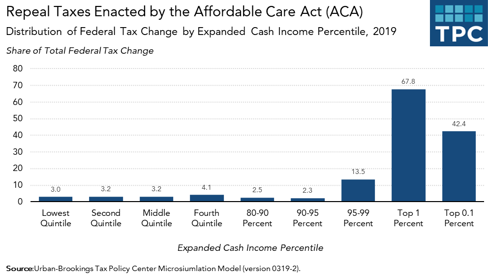 taxes aca income supreme court would substantially overturning households cut tax niit distributional repealing act affordable effects care