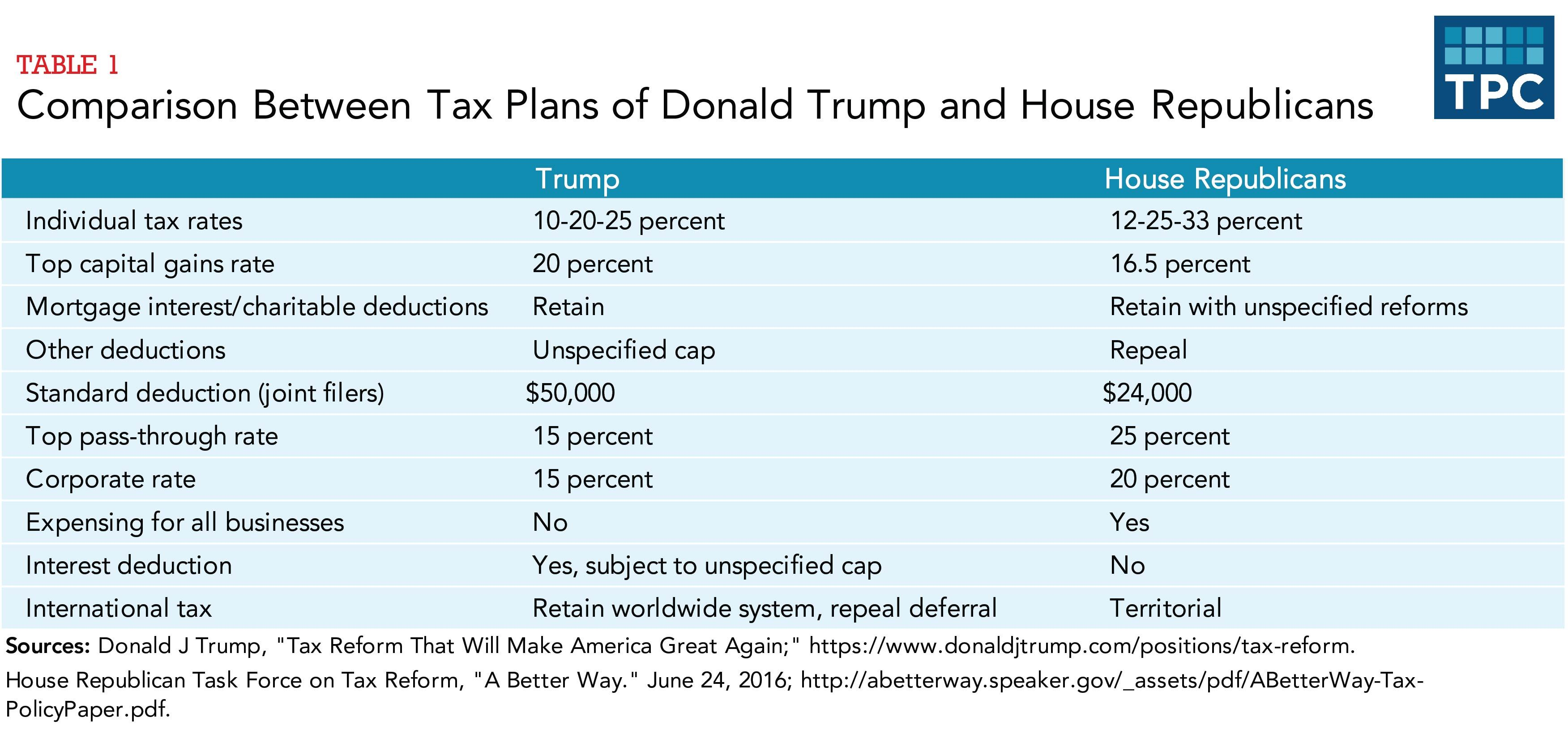 Trump Would Cut Tax Rates But Double Down On The Taxation Of Worldwide Income House Republicans Go In Opposite Direction They D Take A Major