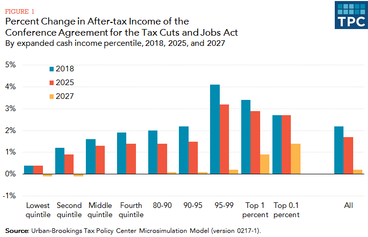 The Tax Policy Center Has Also Released An Ysis Of Macroeconomic Effects Cuts And Jobs Act As Ped By Congress