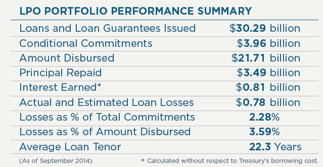 LPO Portfolio Performance Summary
