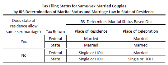Same-Sex couples and IRS-table-540x211