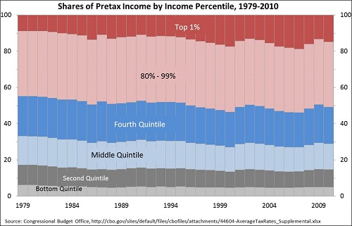 Shares of Pretax Income 2