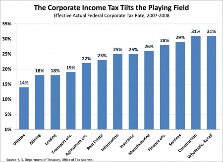 The Corporate Income Tax Tilts the Playing Field